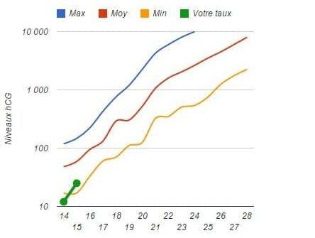 Comment évolue le taux de béta hCG ?